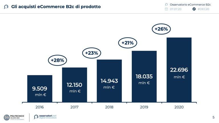 Come vendere online: grafico tendenza vendita online